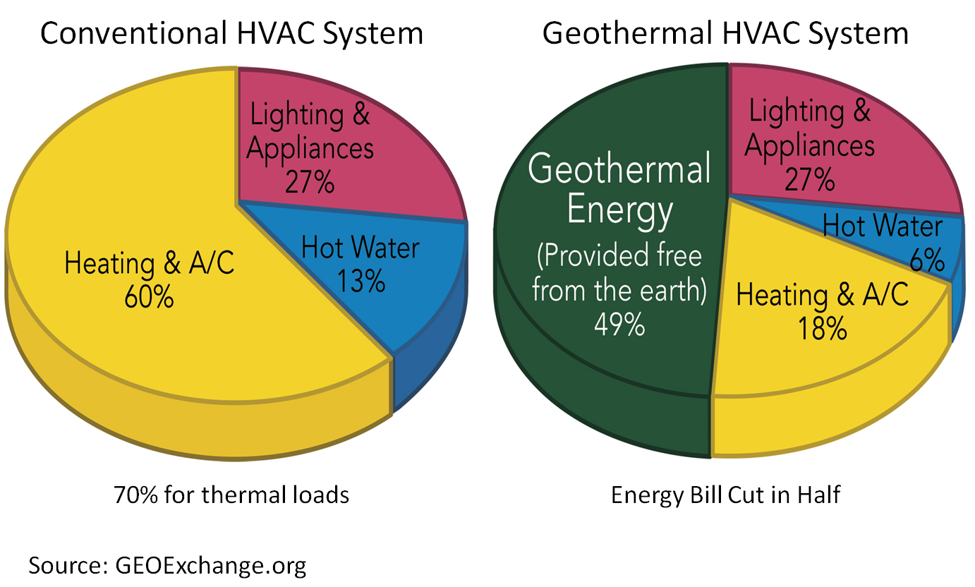 Asheville Geothermal - How Much Can I Save?